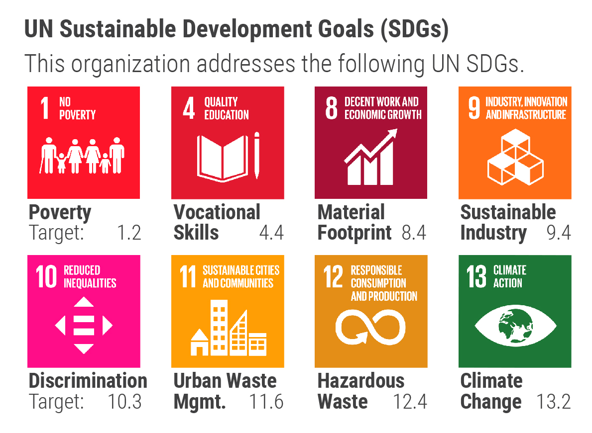 Tech Dump addresses UN Sustainable Development Goals